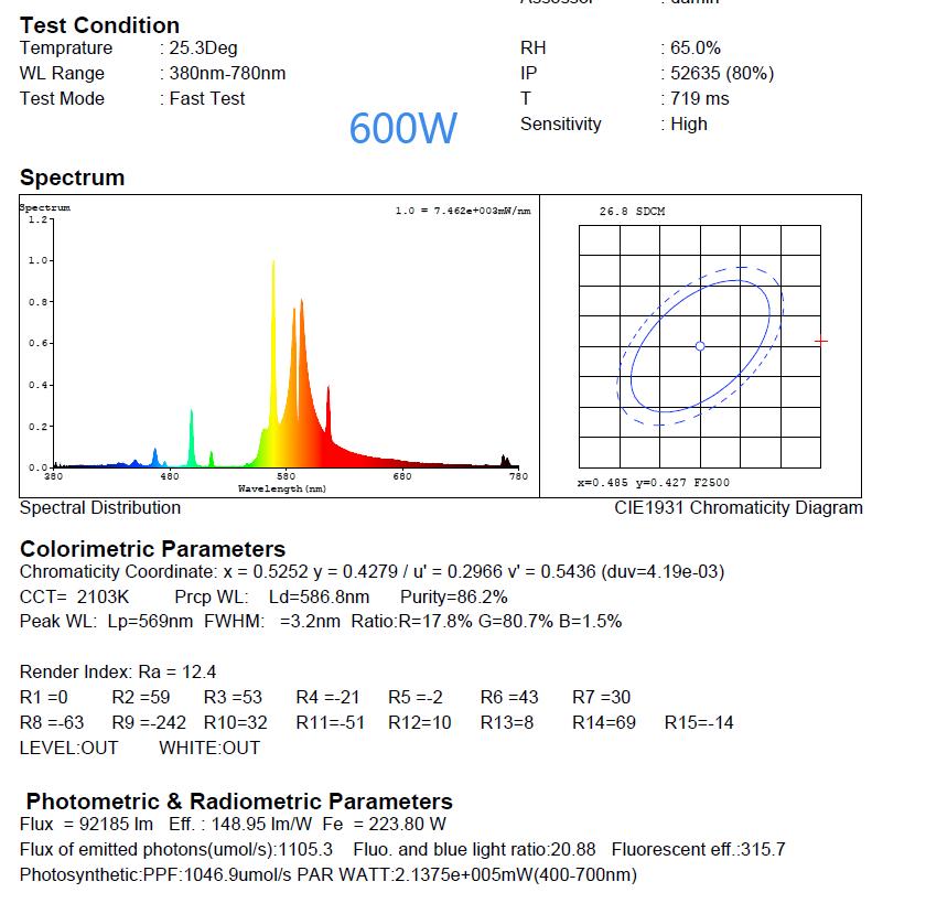 GIB Lightning Leuchtmittel 150W 250W 400W 600W 1000W NDL MH HPS Spectrum