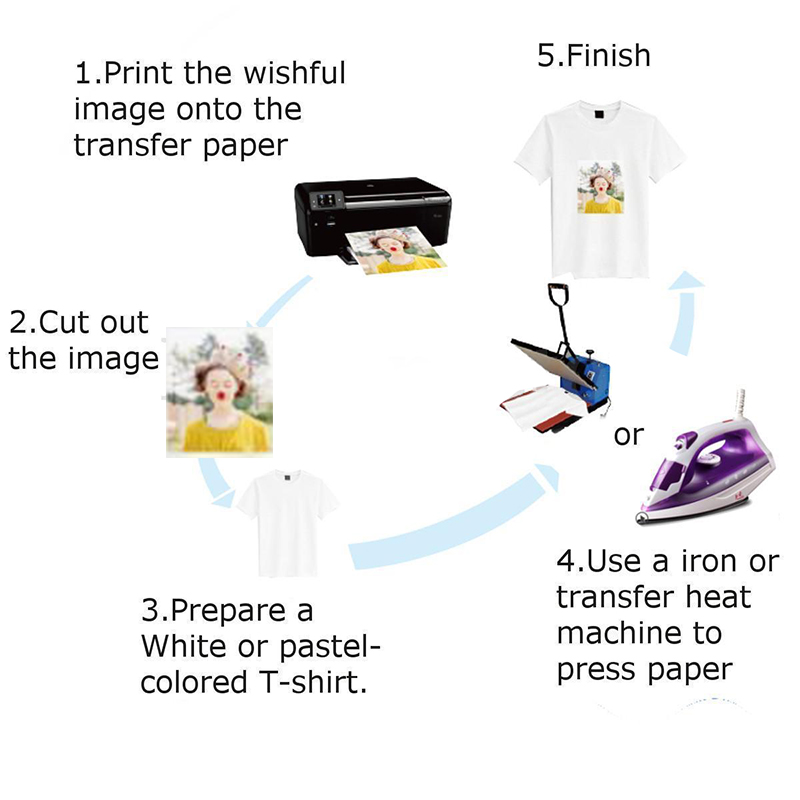 graphic about Printable Iron on Paper referred to as Information more than 20 sheets A4 Iron Warmth Move Paper For Mild Cotton T-blouse