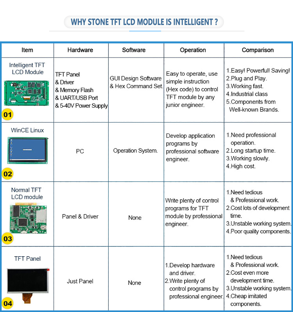 Details about 4 3 Inch STONE Panel with Embedded System and UI Design  Software