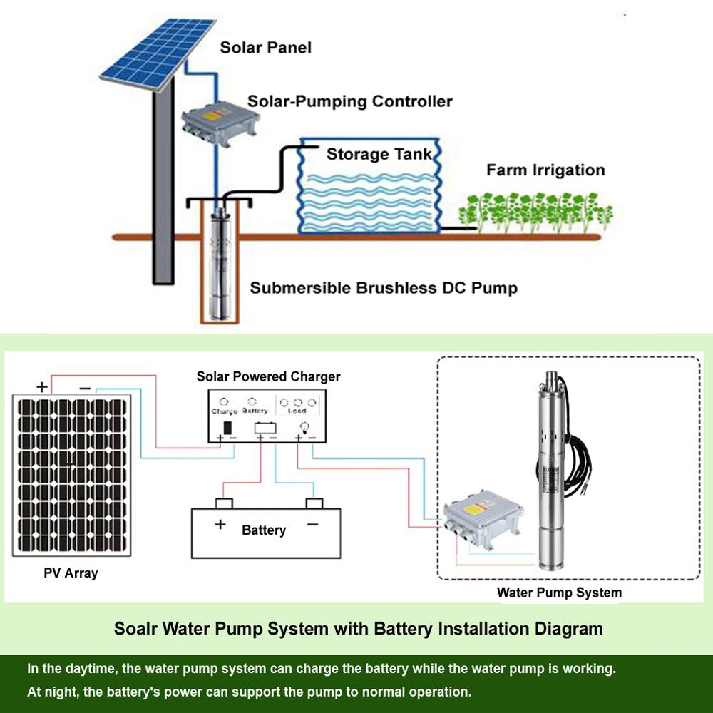 Circuit As Well Solar Inverter Diagram As Well 12v Dc Motor Diagram