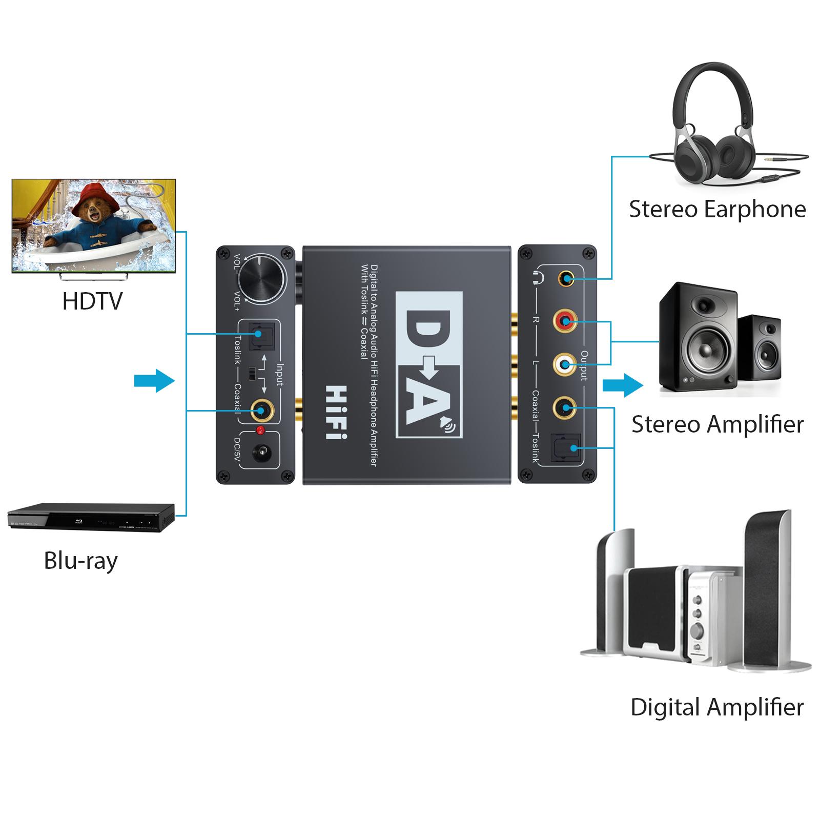 Details about 192kHz Digital Coaxial Toslink to Analog L/R Aduio Converter  PCM/LPCM Format TV