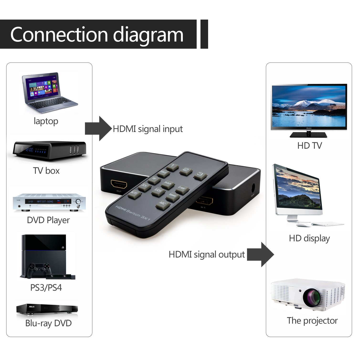 Hookup Diagram For Pip With Two Digital Channels