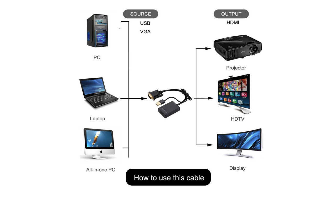 vga svga audio analog to hdmi usb video adapter cable 1080p av hdtv converter 6971485990732